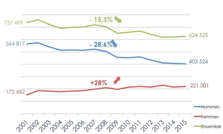 Figure 1. Evolution du nombre d'accidents du travail en France entre 2001 et 2015 [2]