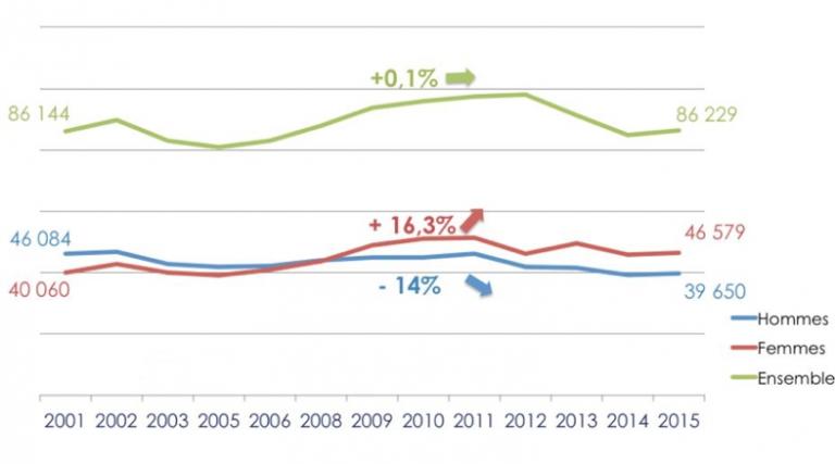 Figure 2. Evolution du nombre d'accidents de trajet en France entre 2001 et 2015 [6]