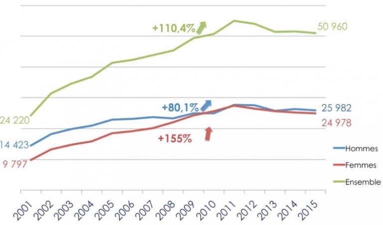 Figure 3. Evolution du nombre des maladies professionnelles en France entre 2001 et 2015