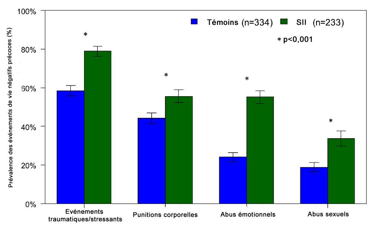 Figure : Prévalence de 4 catégories d'événements de vie négatifs précoces chez des femmes souffrant de SII et des femmes témoins. La différence est significative pour les 4 items (*p<0,001) (5).