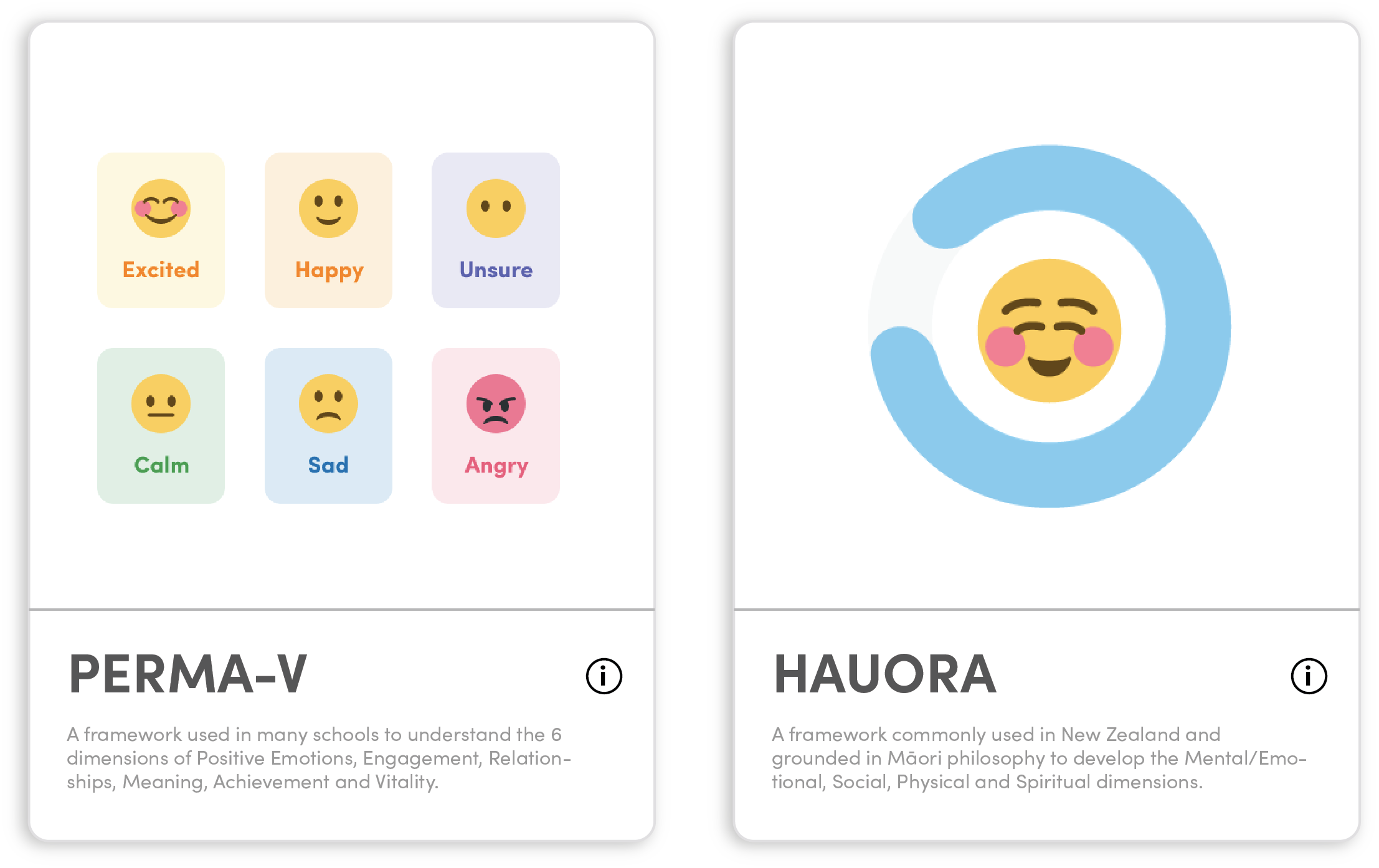 Custom templates and wellbeing frameworks