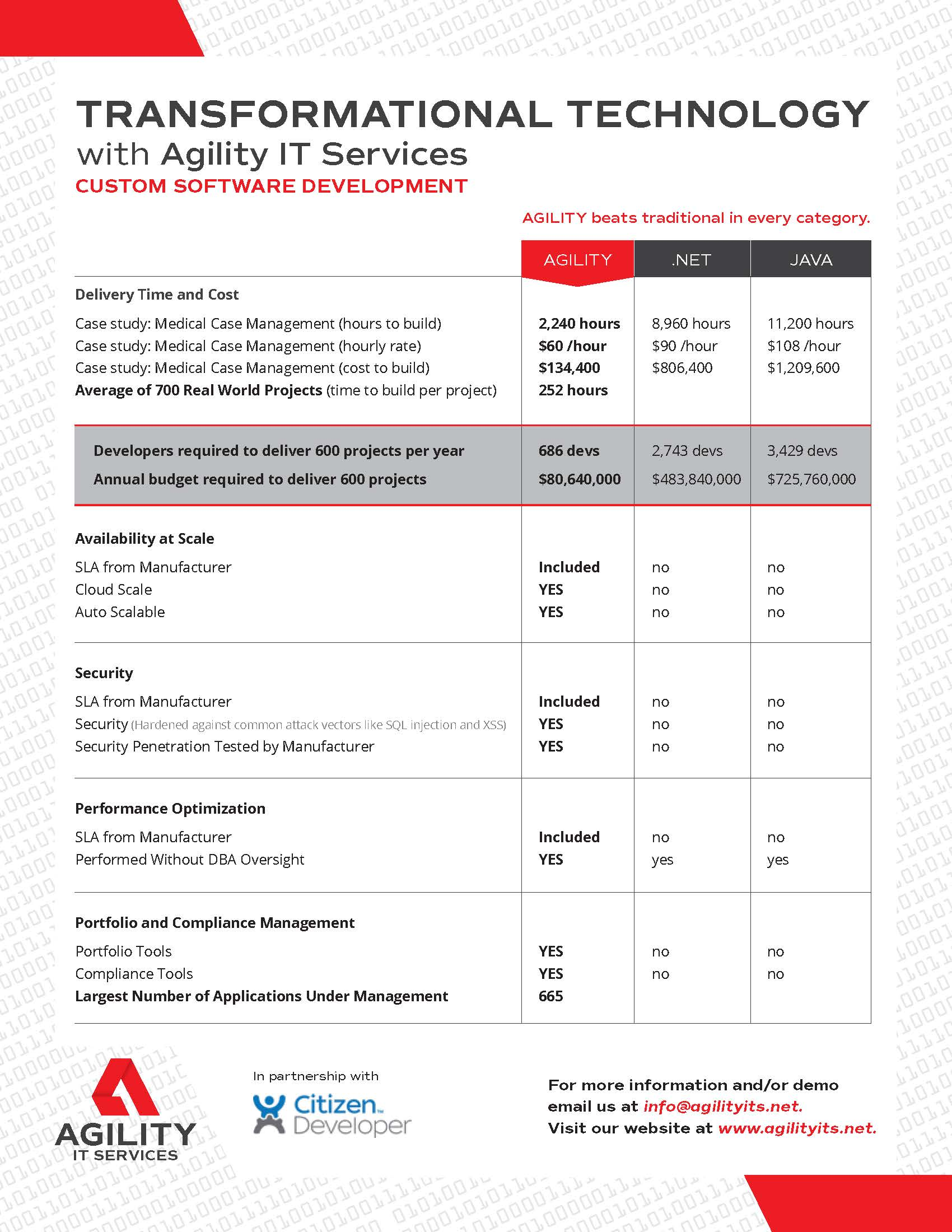 Agility IT Services - Transformational Technology