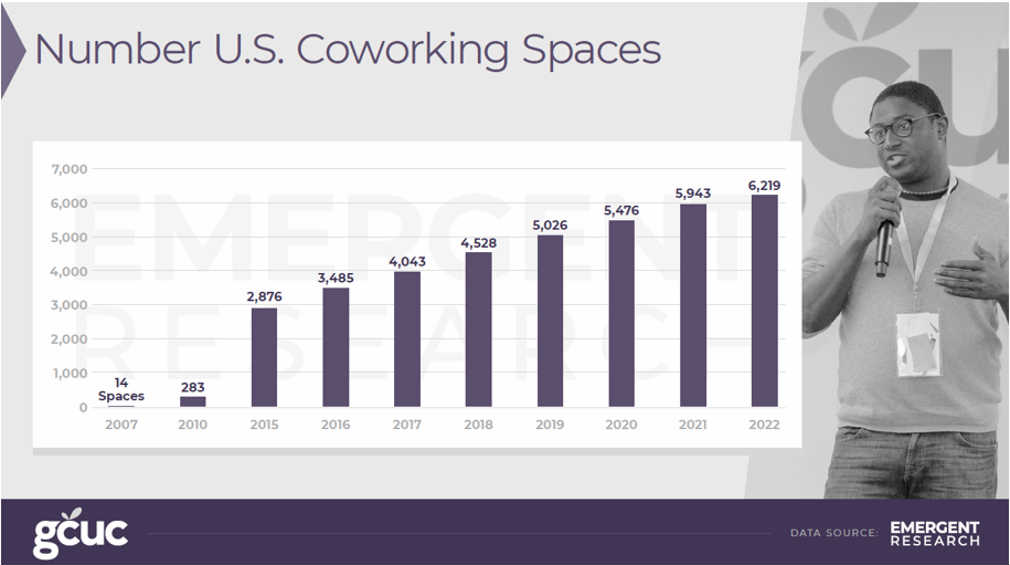 GCUC's forecast of coworking spaces
