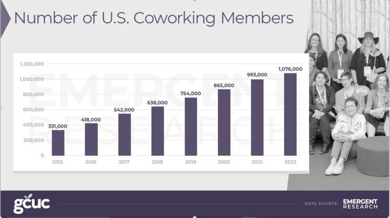 Forecast of coworking members