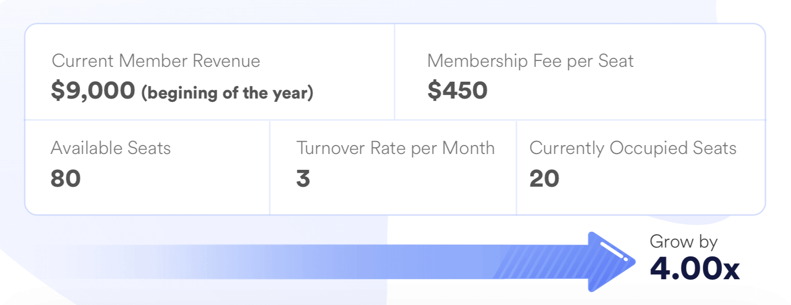Preview of our coworking revenue forecast tool