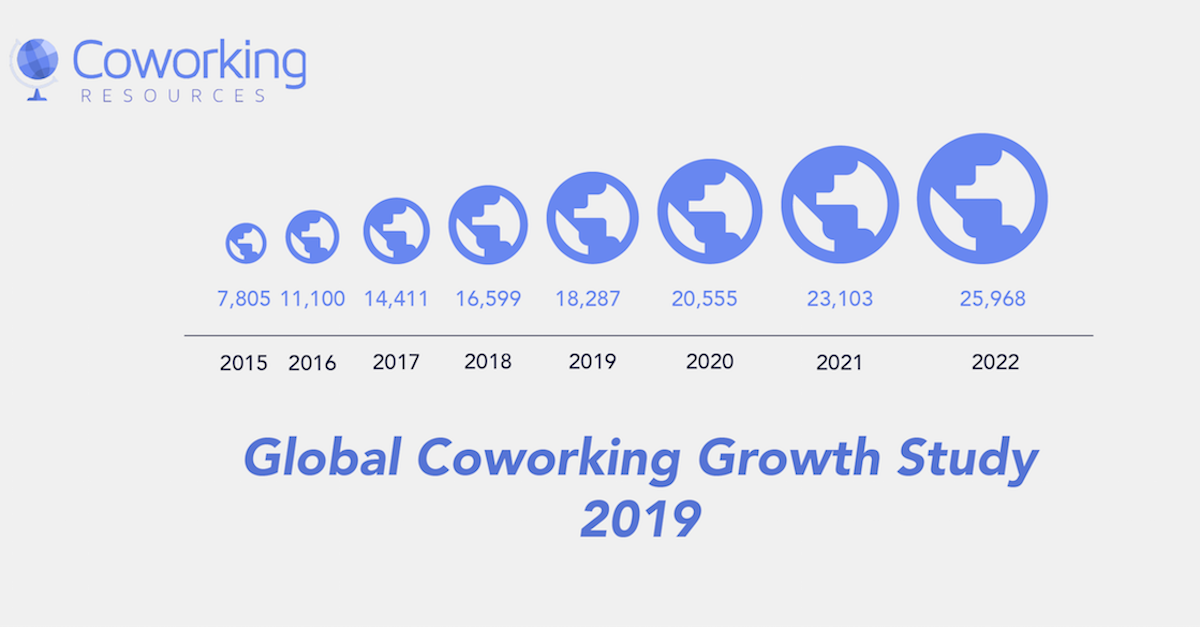 Global Coworking Growth Study   Forecast and Statistics 2019