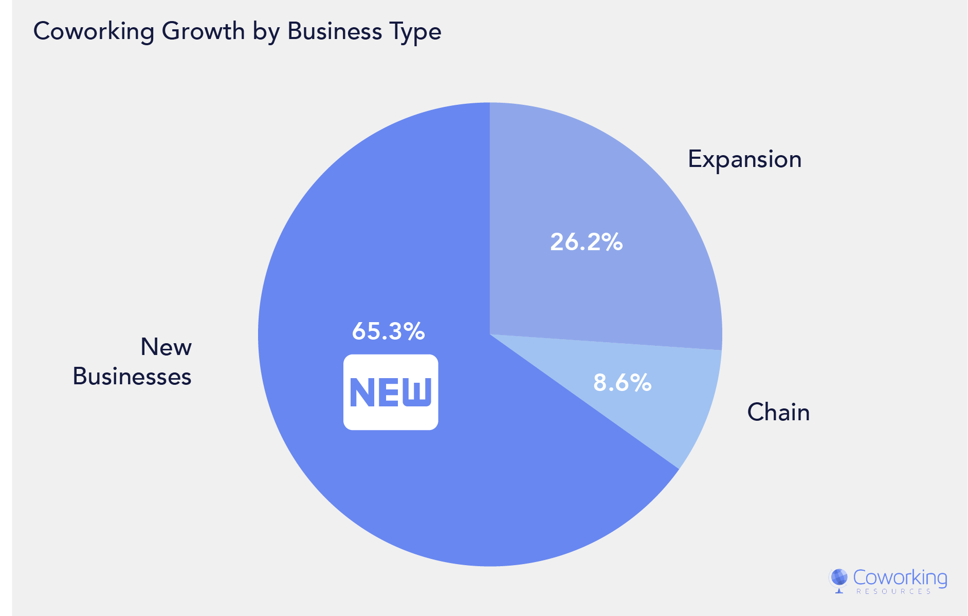 Coworking Space Market Size by Business Types