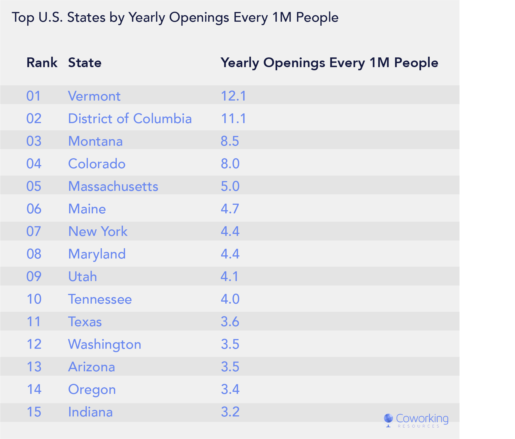 Coworking Market Growth and Size by State