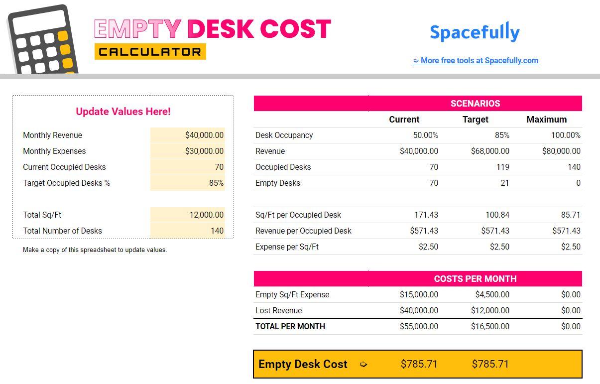 empty desk cost calculator