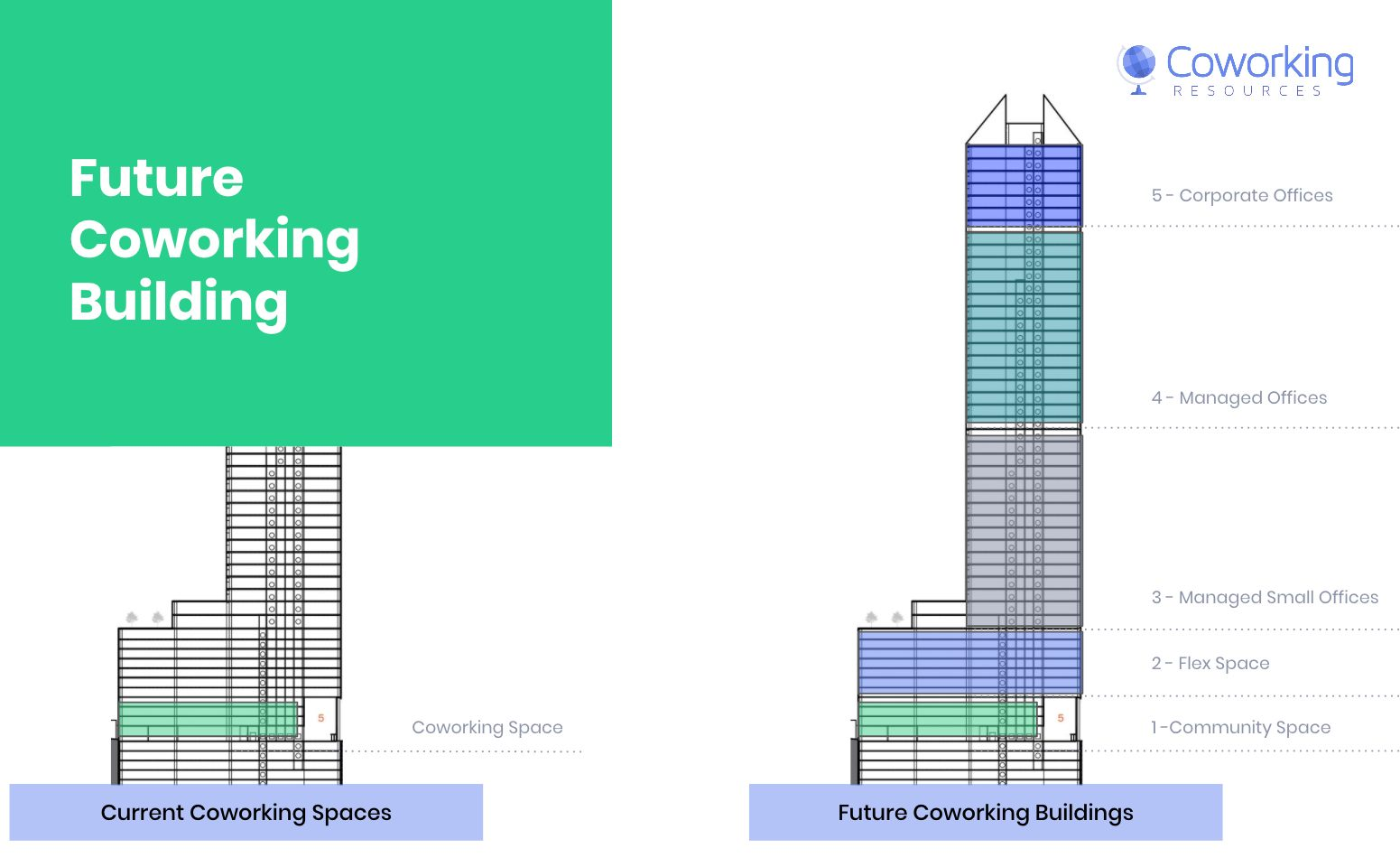 Coworking Building Vision 2020