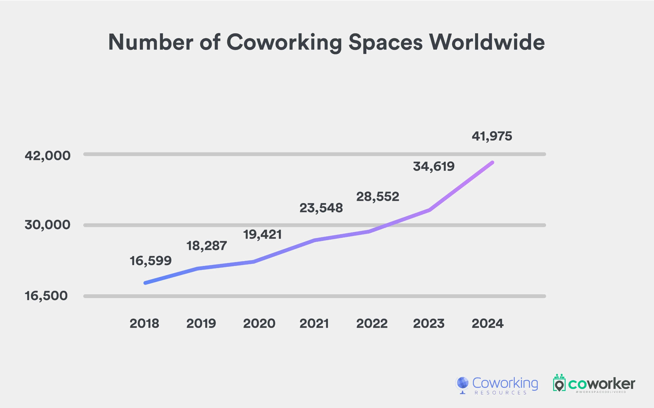 Number of coworking spaces worldwide (2018-2024)