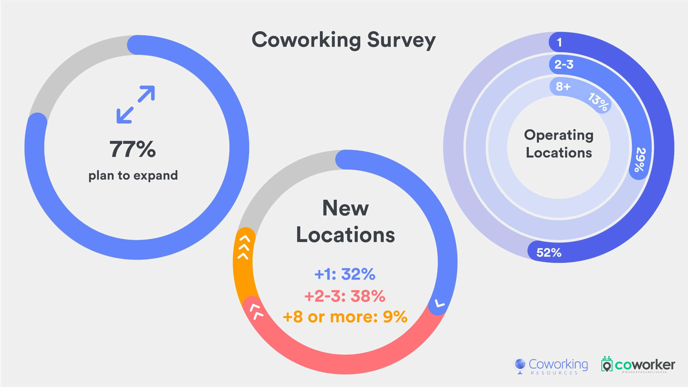 Coworking Survey