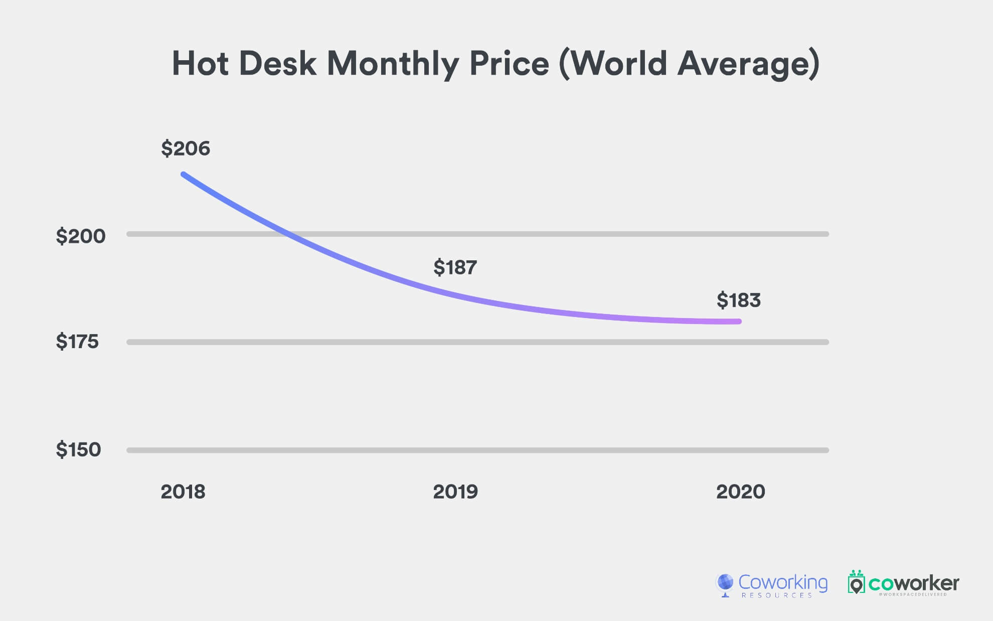 Hot Desk Price (World Average, 2018-2020)
