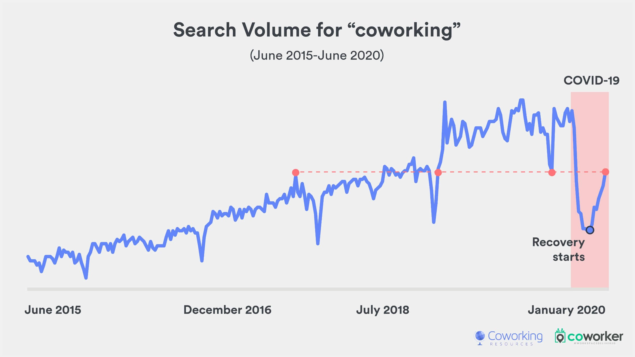 Historical demand for coworking and impact of Covid-19
