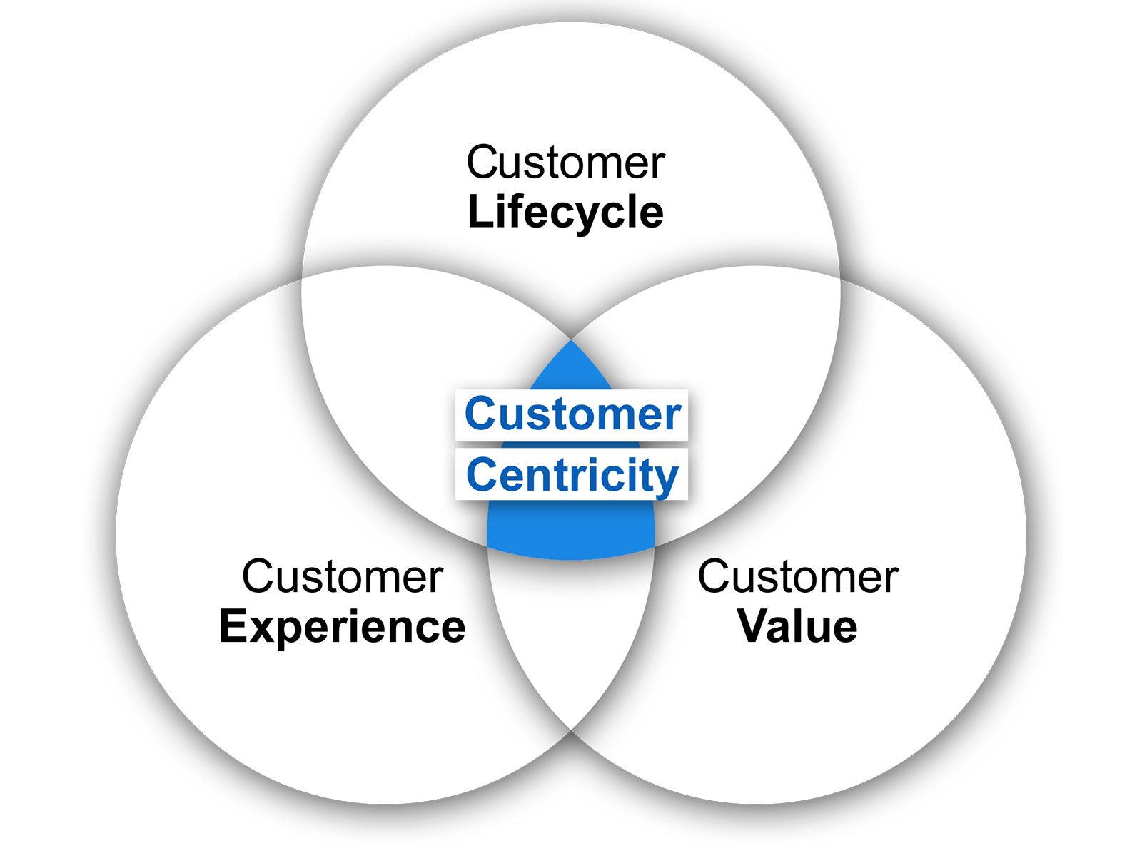user experience strategies for eCommerce