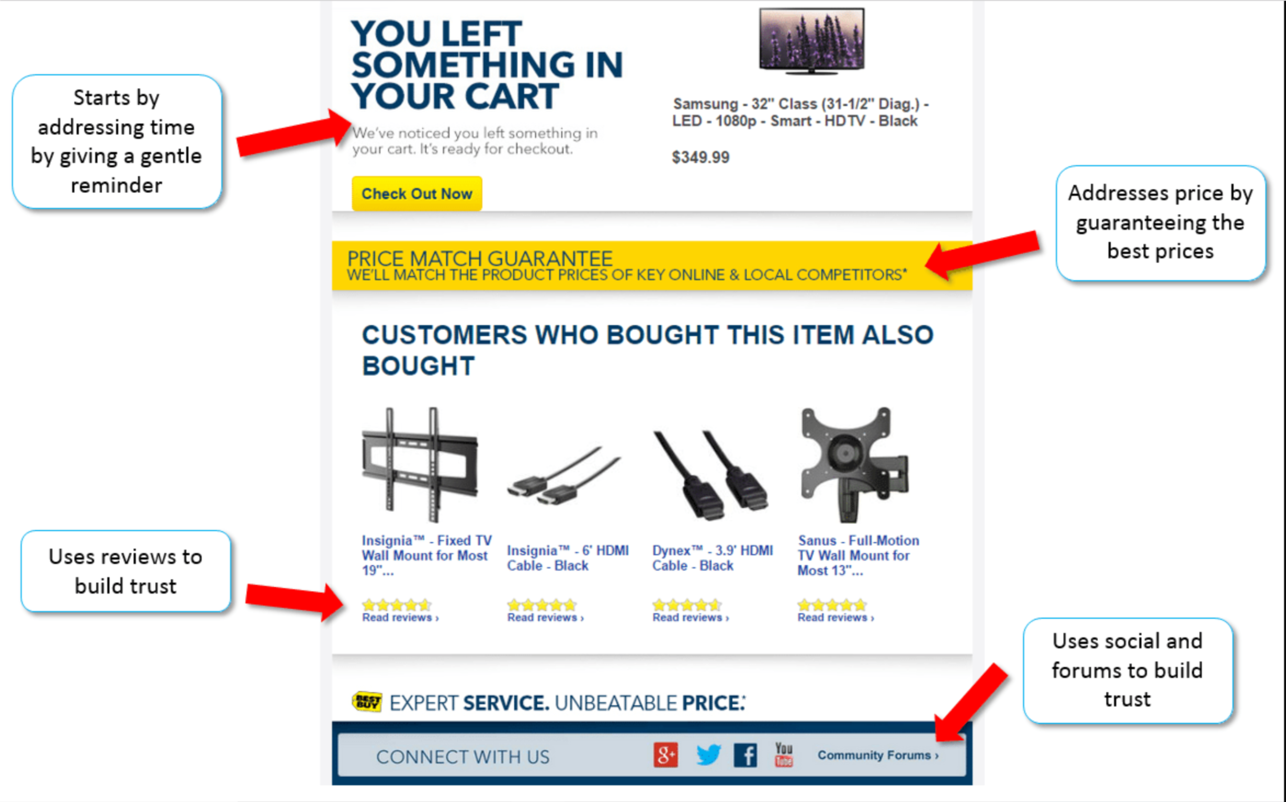 how to improve checkout experience and reduce abandoned carts