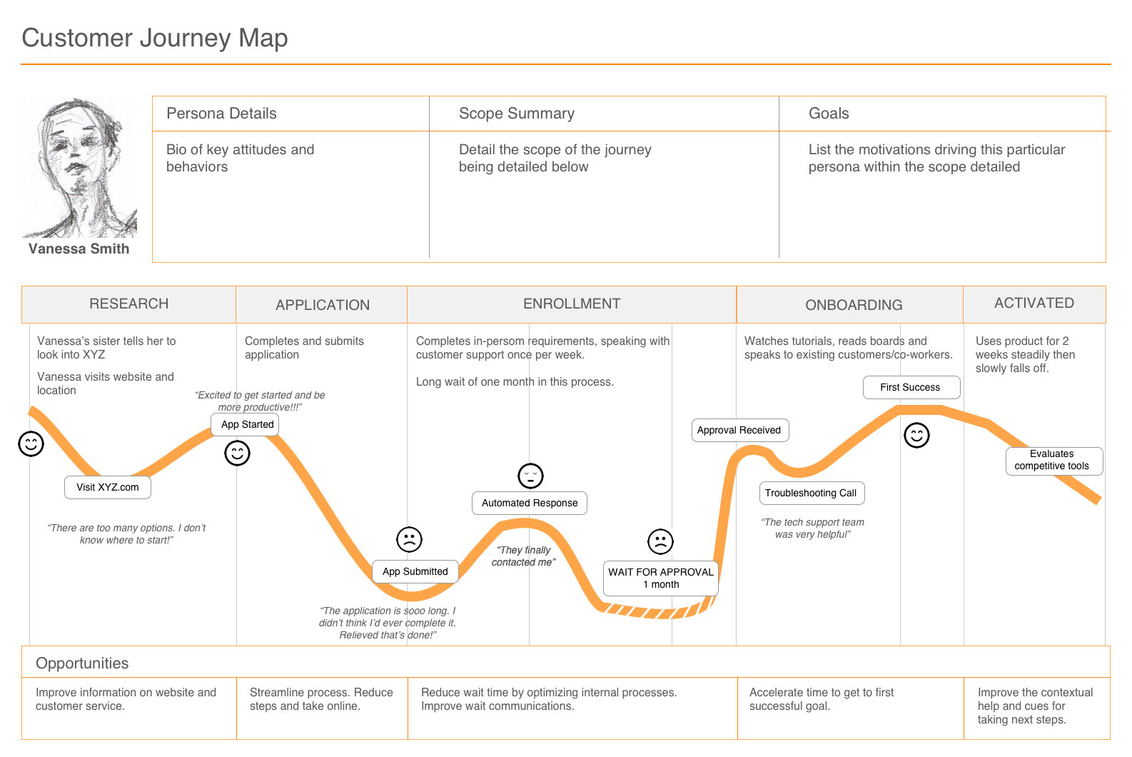 customer journey mapping customer experience trend