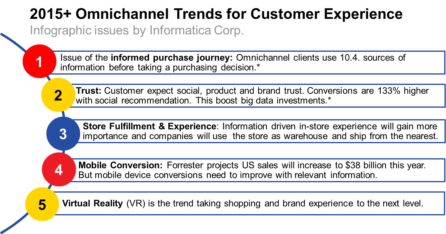 omnichannel customer experience trends
