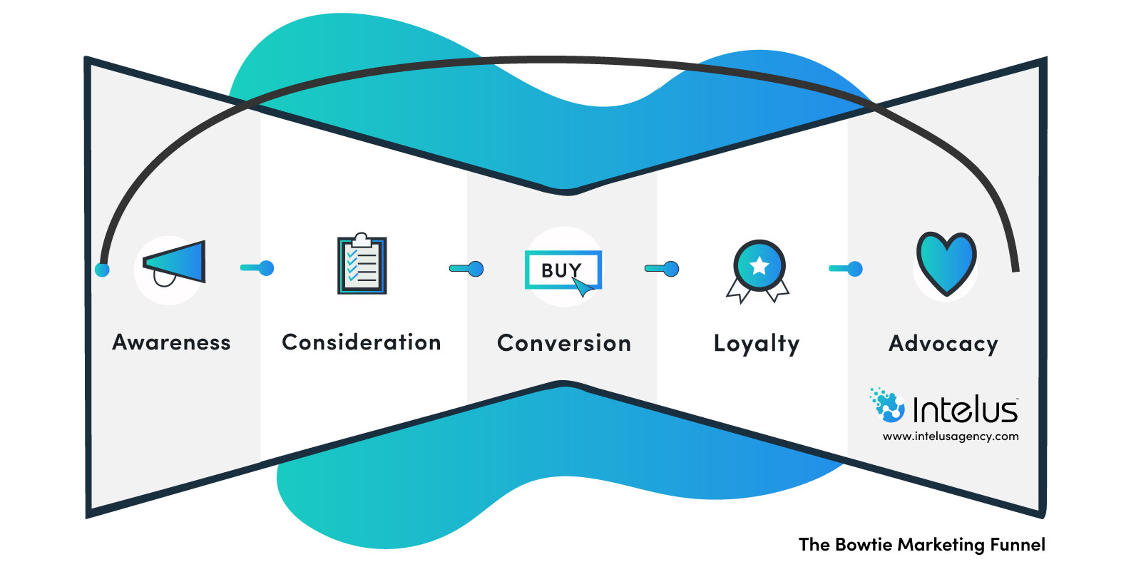 The Bowtie Marketing Funnel