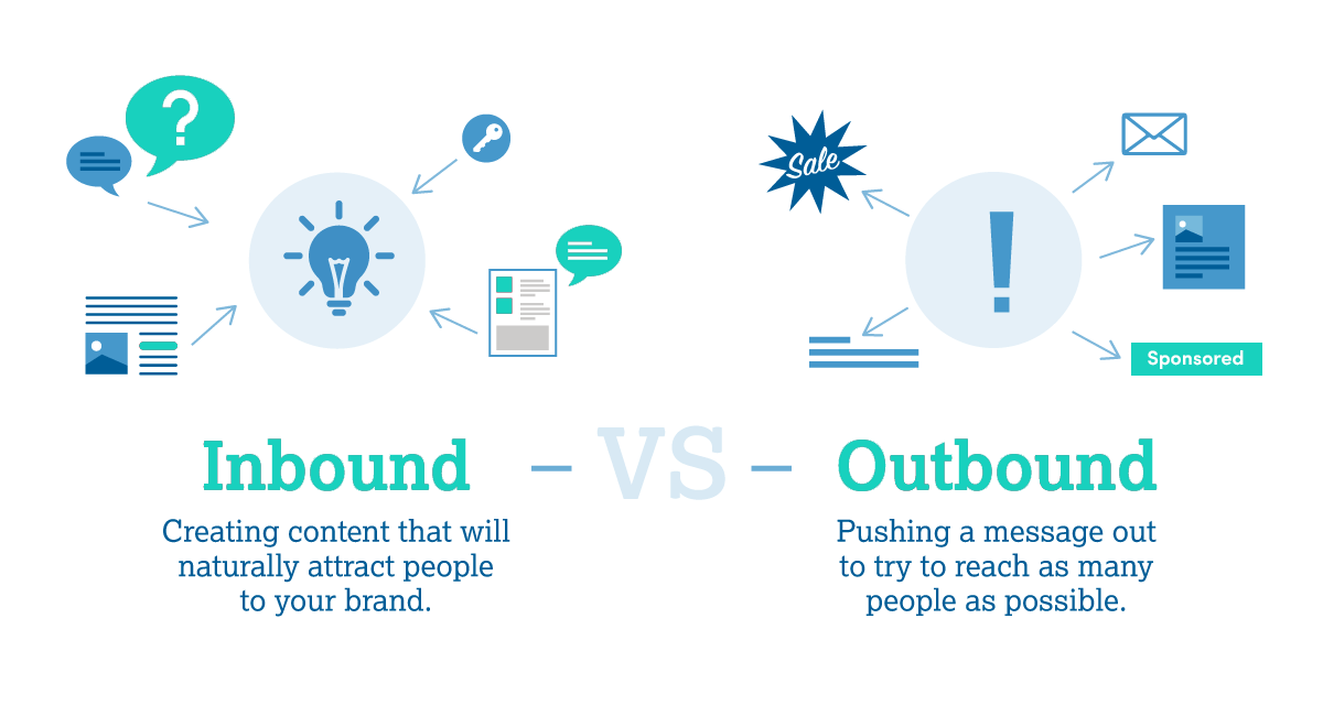 inbound marketing vs outbound marketing for lead generation