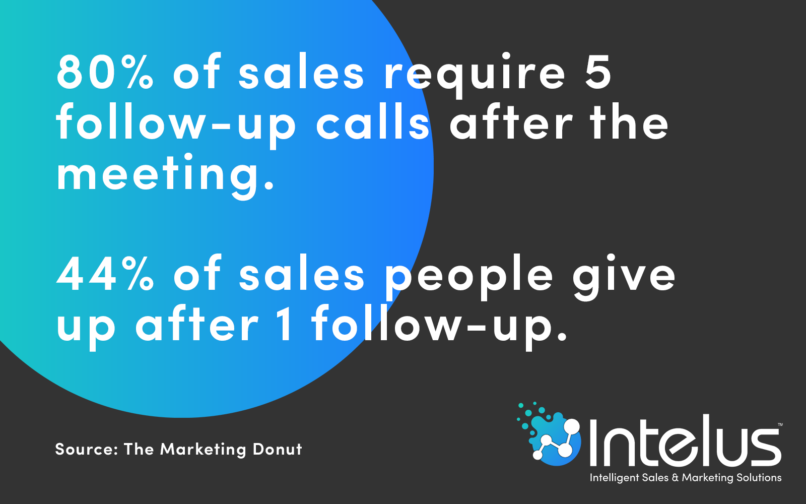interesting facts about lead nurturing and sales conversions