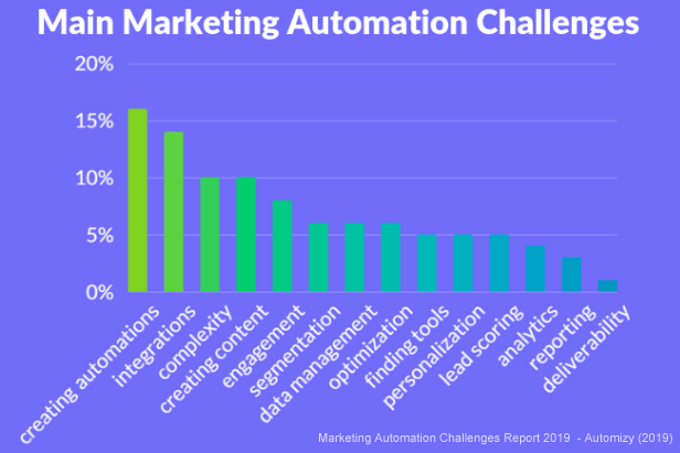 main marketing automation challenges