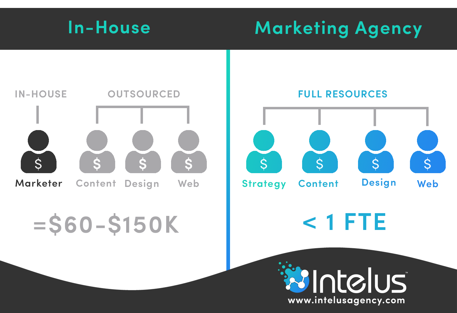 how to decide between in-house and outsourced marketing