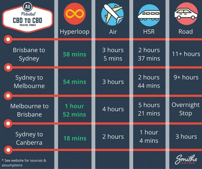 Australian Hyperloop CBD to CBD Potential Times