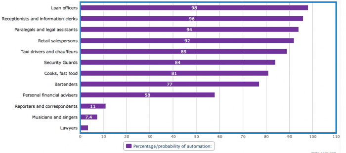 12 jobs most at risk of automation