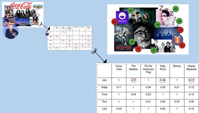 Predicting IQ and Personalities | Blog