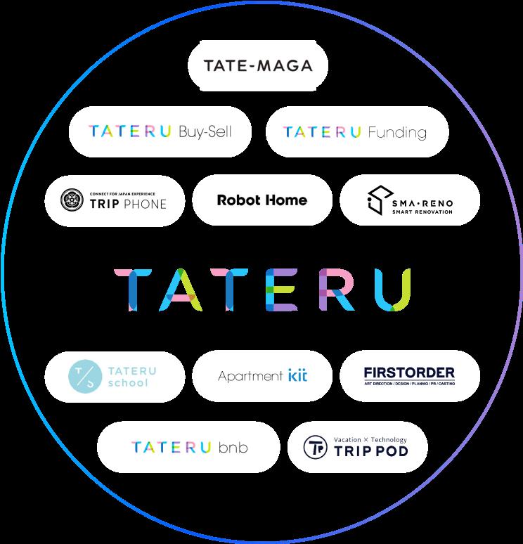 株式会社TATERUの事業展開図