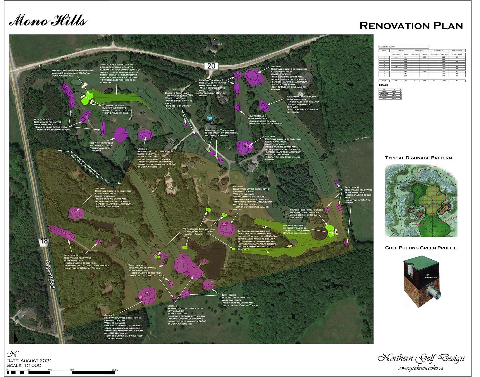 Mono Hill Golf Course Renovation Plan