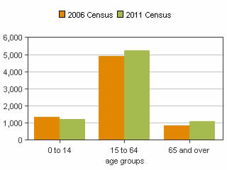 2006 Versus 2011 Census Age Distribution