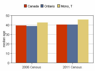 Census median age bar graph
