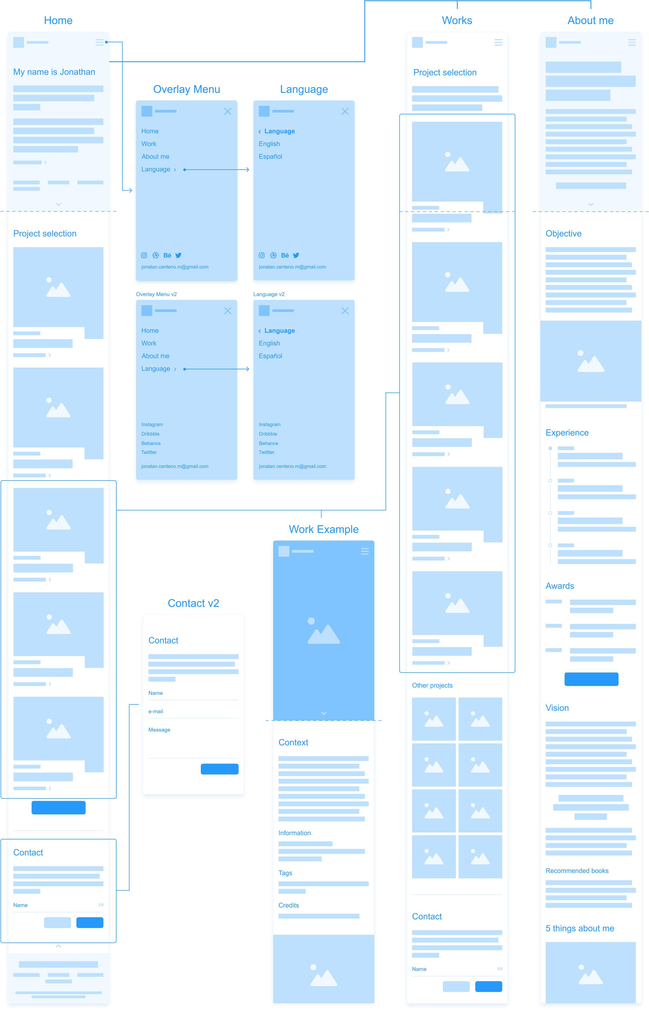 Diagrama de la estructura web de mi marca personal