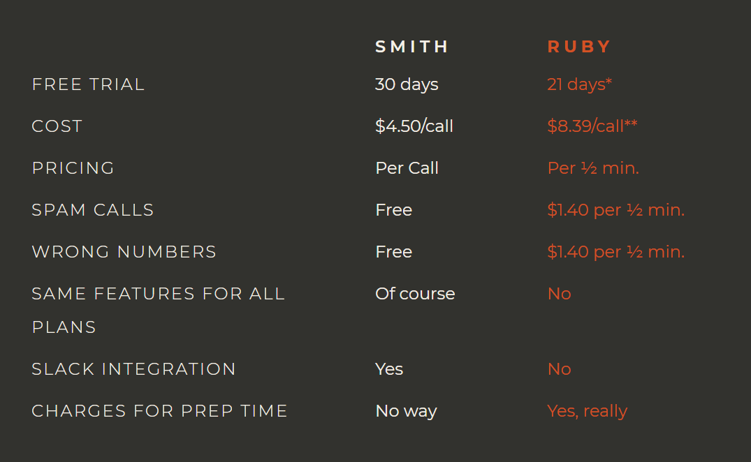 smith.ai vs. ruby receptionists comparison chart