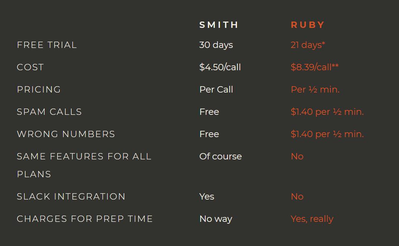 smith.ai vs. ruby receptionists comparison chart