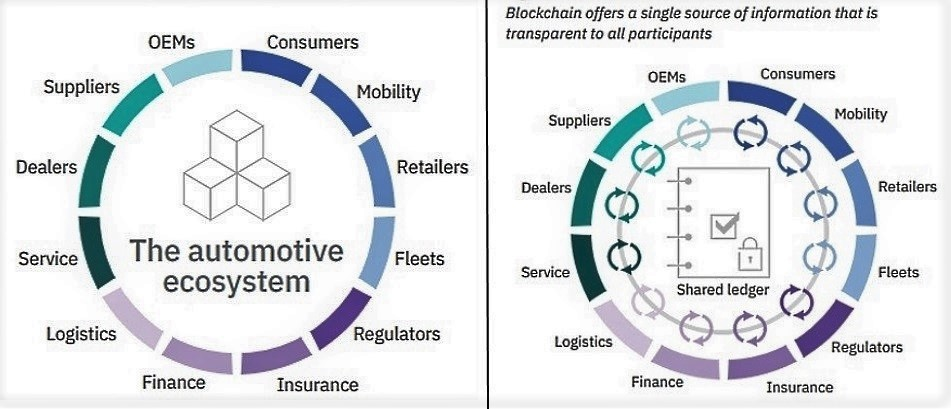 auto industry embraces blockchain