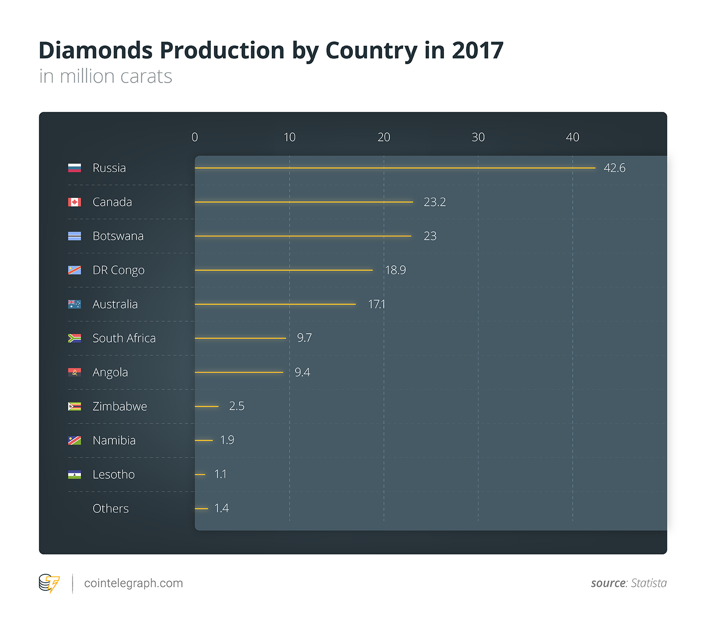Diamonds Production by Country in 2017