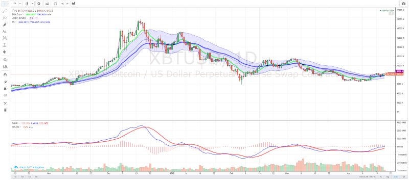 TradingView Bitcoin Chart Example