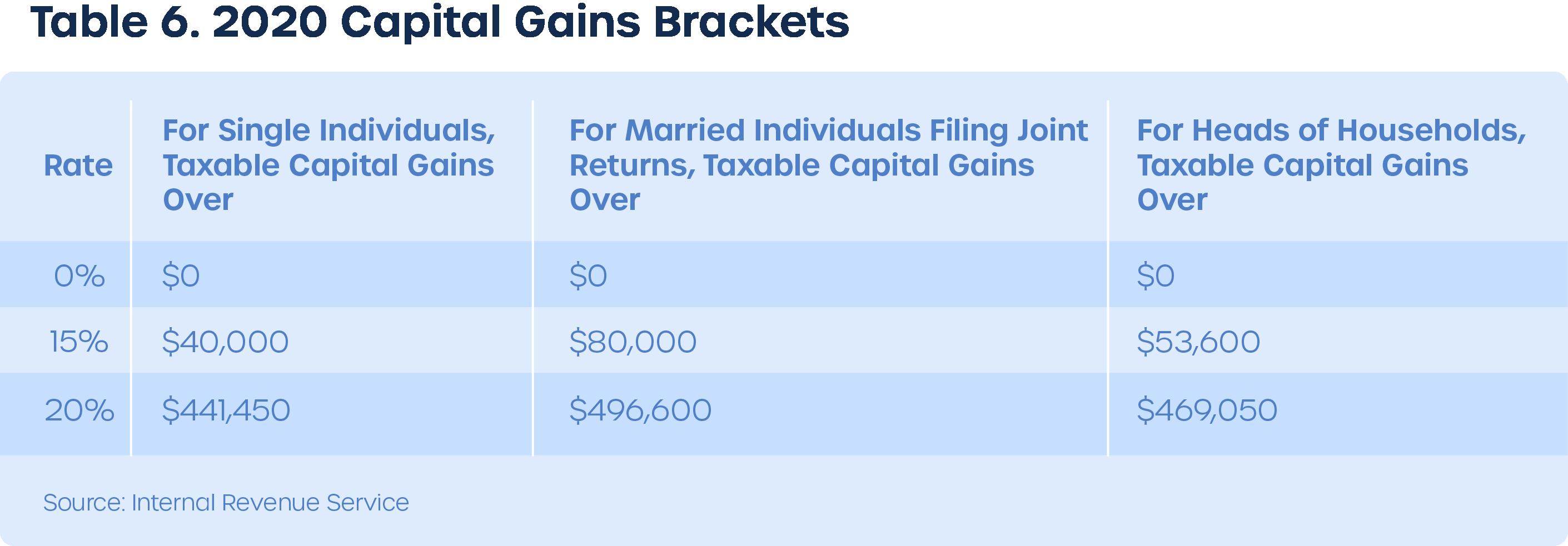 Long term capital gains tax brackets