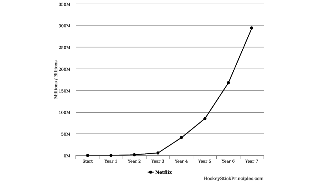 Image result for hockeystick growth