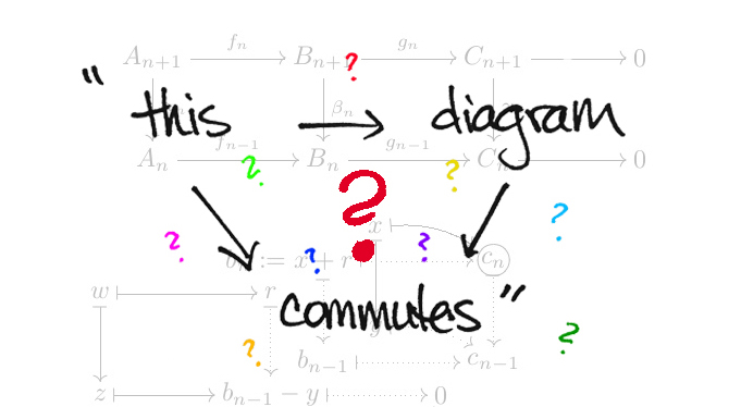 Commutative Diagrams Explained