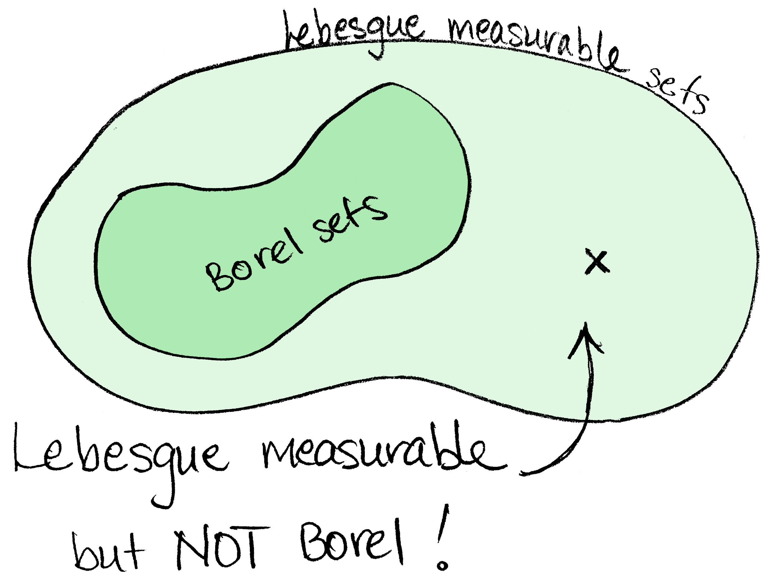 lebesgue measurable but not borel. Black Bedroom Furniture Sets. Home Design Ideas