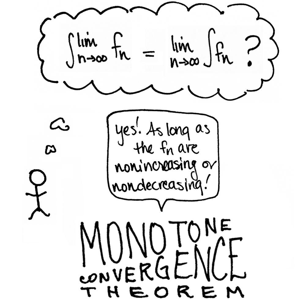 Monotone Convergence Theorem