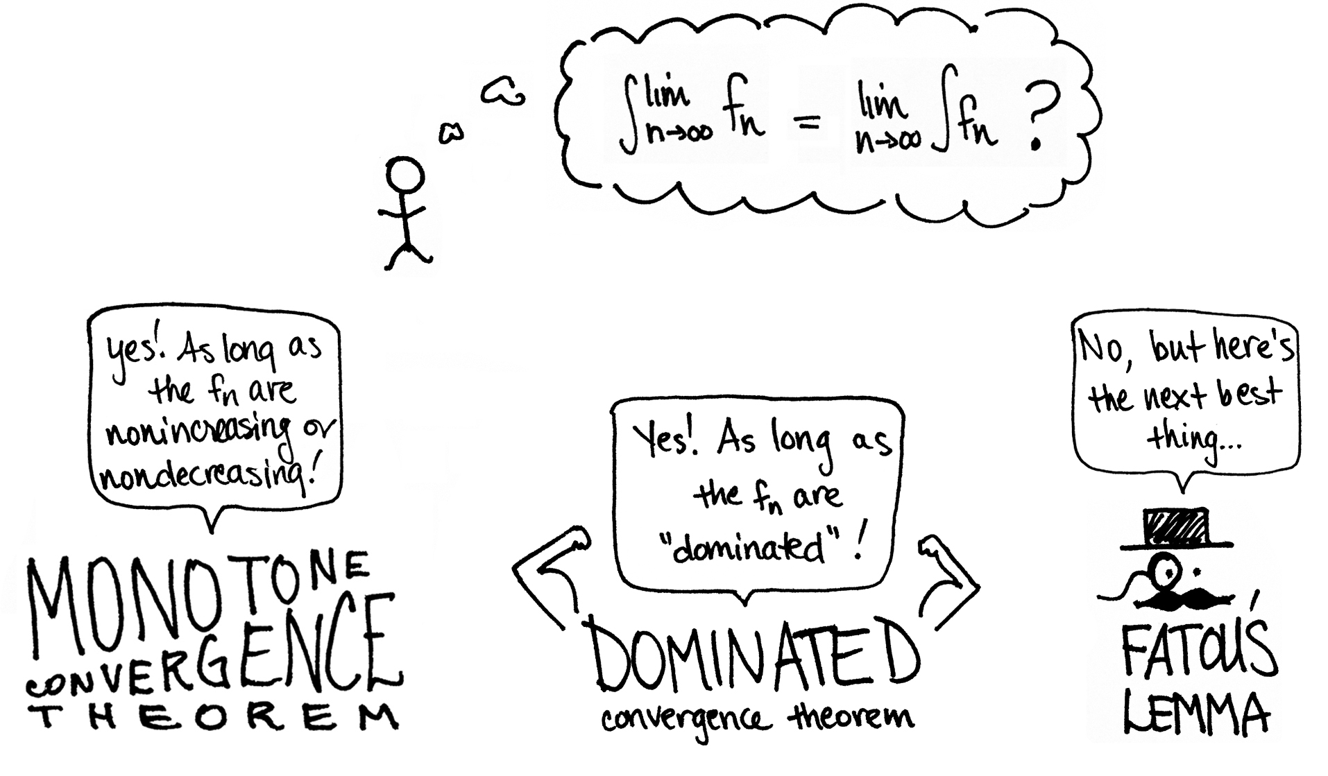 Dominated Convergence Theorem