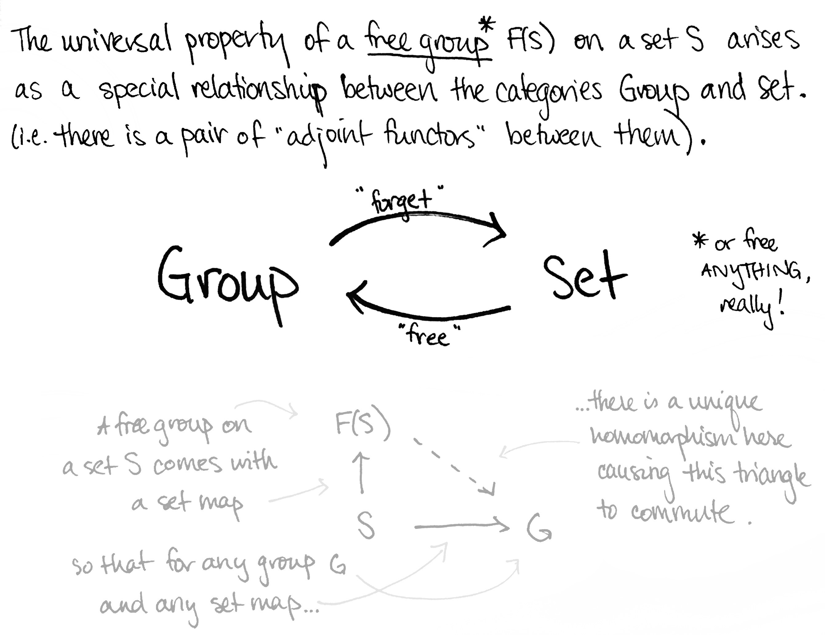 What is Category Theory Anyway? Set Theory Mapping on set diagrams, set type, set concept, set building techniques, set category, set mathematics, set application, set data structure, set design, set formulas, set theories,