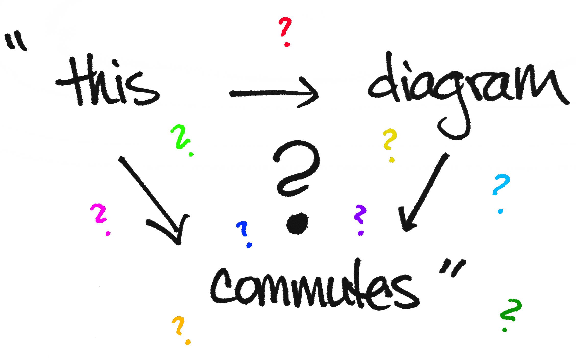 Commutative Diagrams Explained on concept map definition, topographic map definition, scale map definition,
