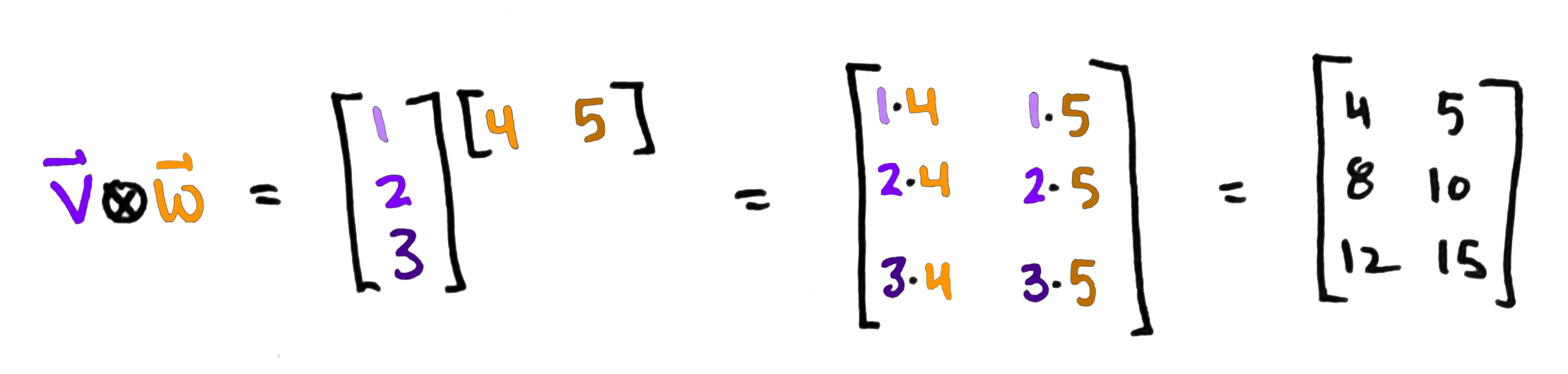 The Tensor Product, Demystified