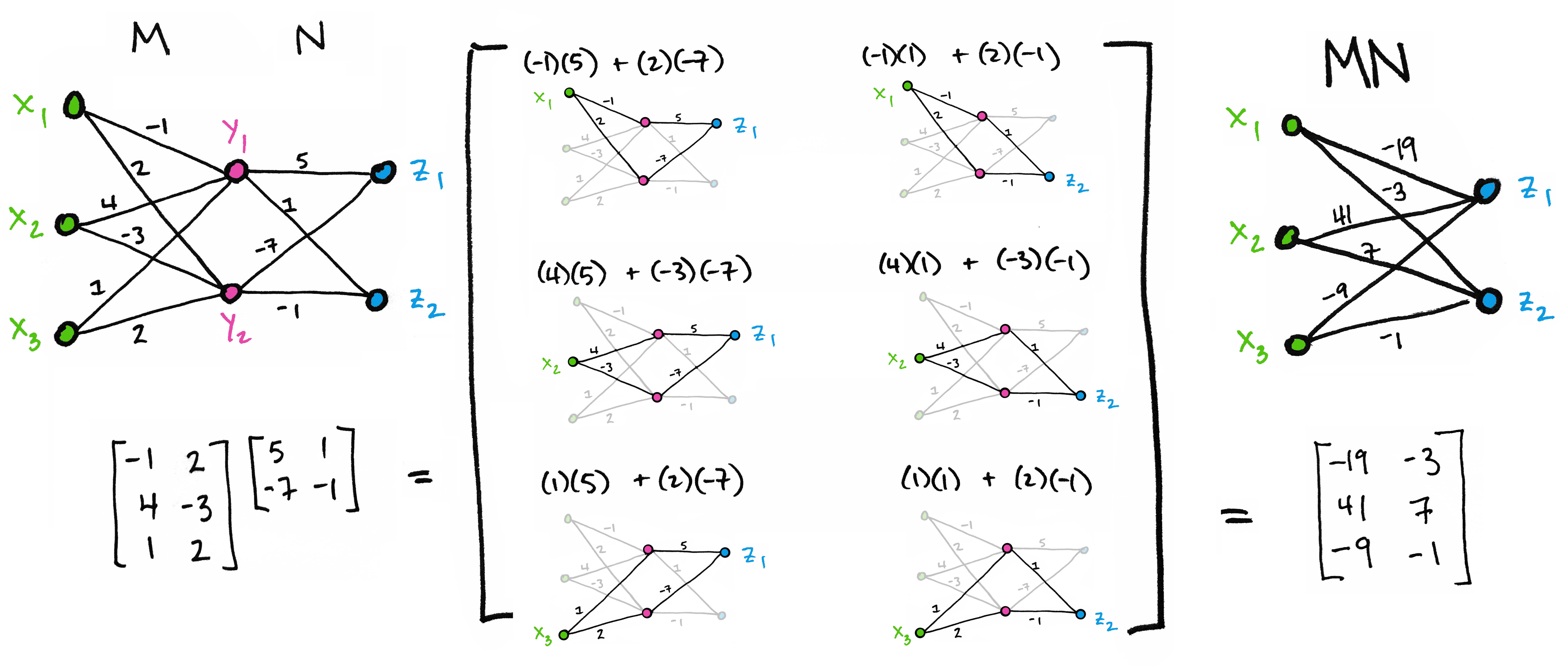 Viewing Matrices & Probability as Graphs